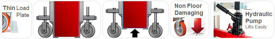 Functionality of lifting dollies, designed to lift and roll large box-shaped loads.