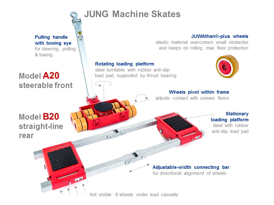 Machine Skates A20 and B20 - Functionality Picture