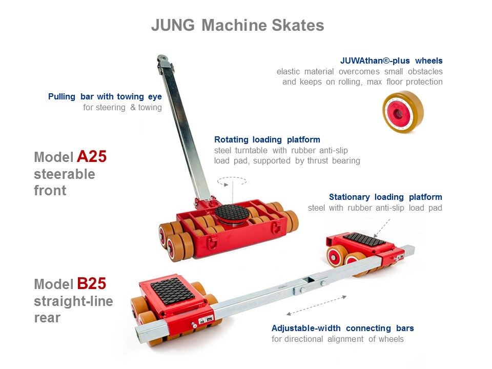 Machine Skates A25 and B25 - Functionality Picture