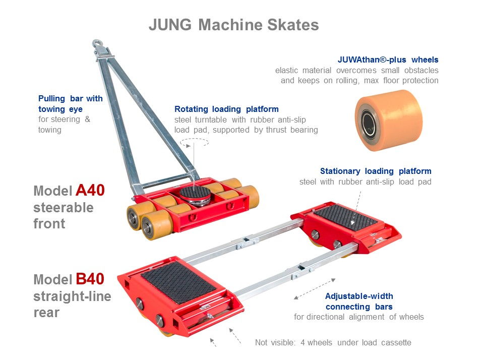 Machine Skates A40 and B40 - Functionality Picture