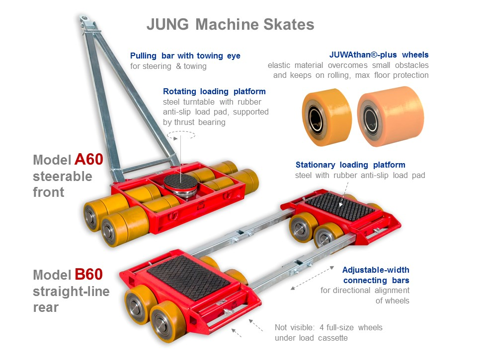 Machine Skates A60 and B60 - Functionality Picture