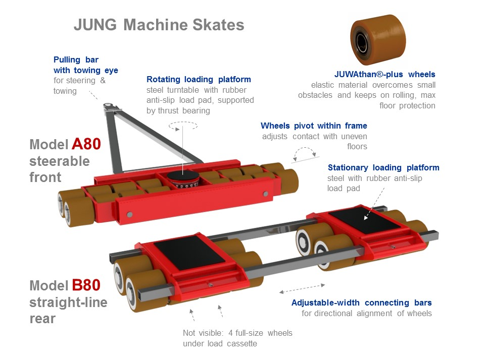 Machine Skates A80 and B80 - Functionality Picture