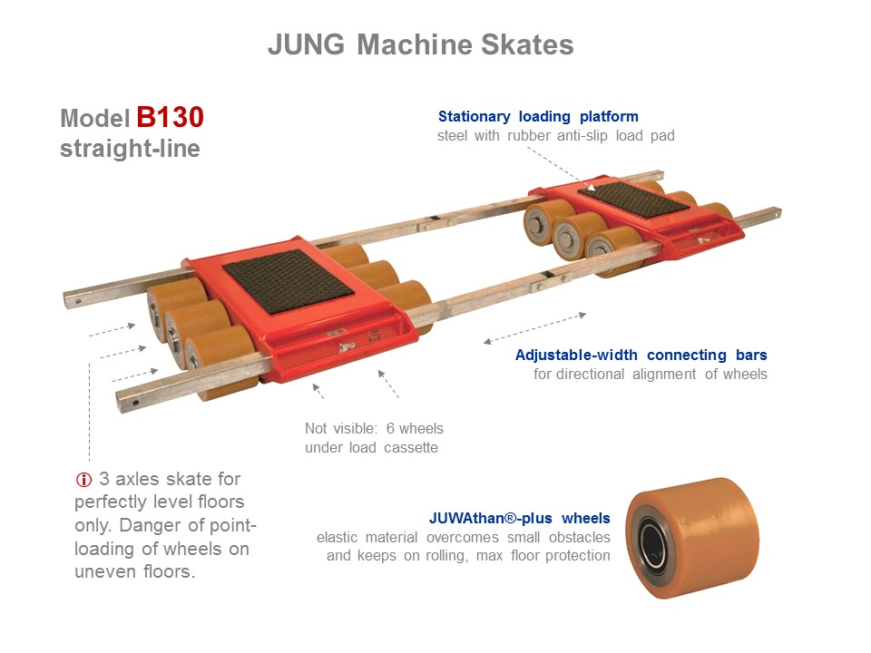 Machine Skate B130 - Functionality Picture