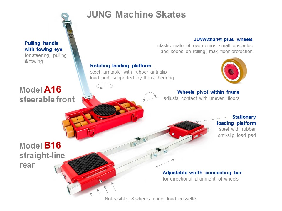 Machine Skates A16 and B16 - Functionality Picture