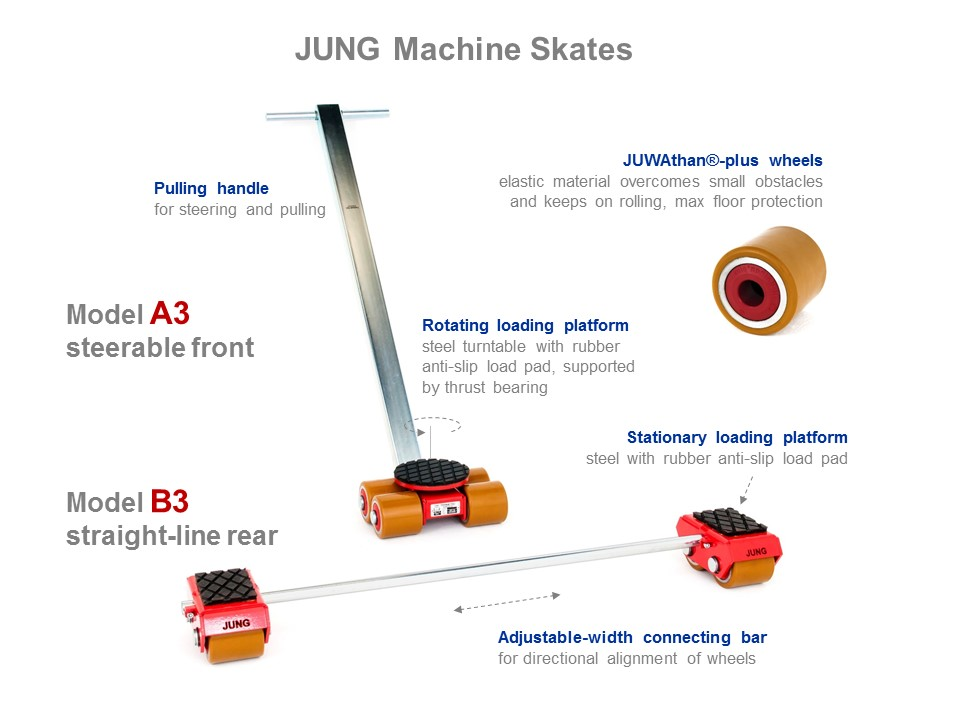 Machine Skates A3 and B3 - Functionality Picture