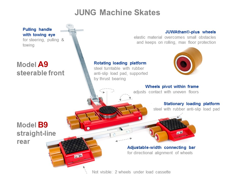 Machine Skates A9 and B9 - Functionality Picture