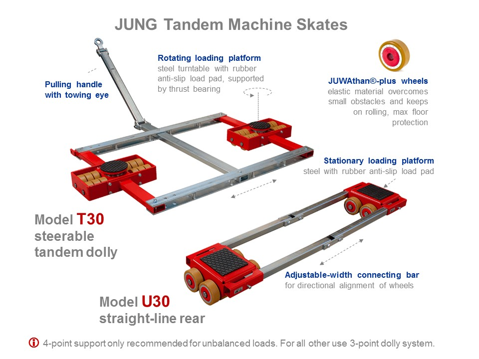 Machine Skates T30 and U30 - Functionality Picture